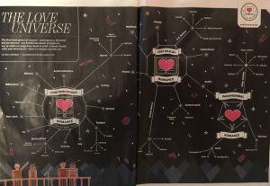 EW Romance Universe